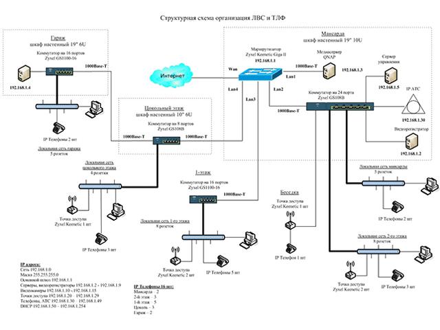 Схемы организации wi-fi